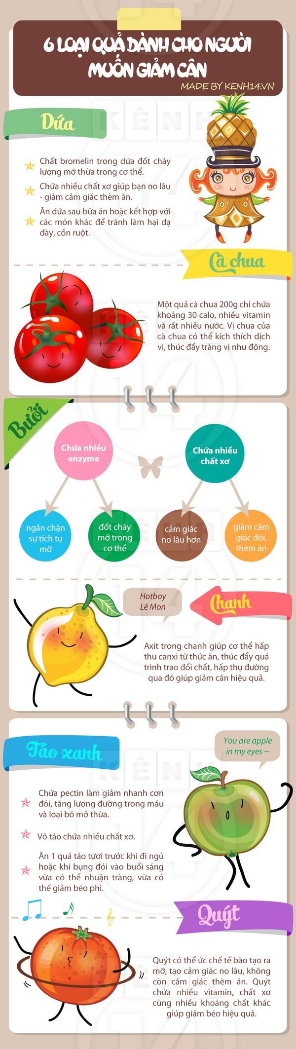 Những loại trái cây giúp giảm cân nhanh nhất hiện nay