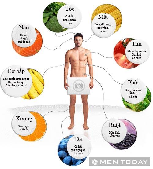 Những thực phẩm tốt cho cơ thể