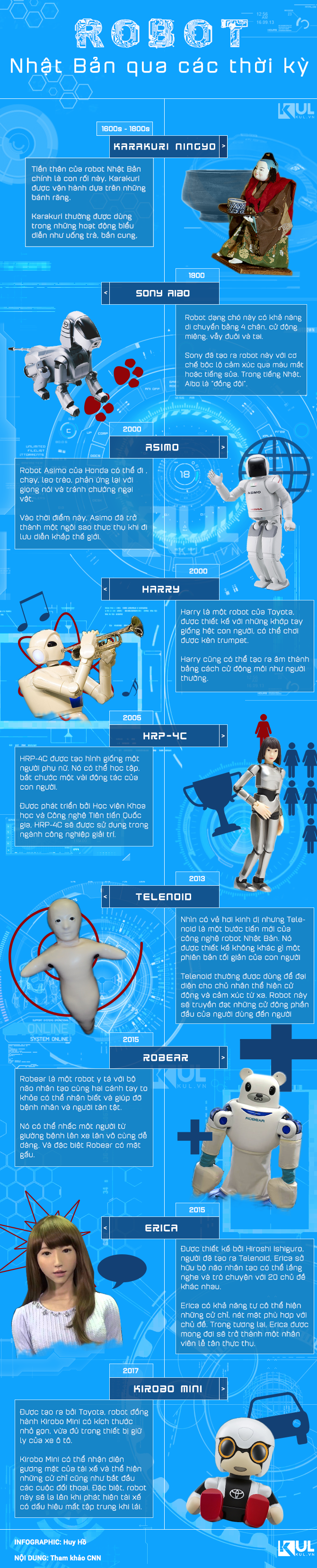 Những 'ngôi sao sáng' trong ngành robot Nhật Bản
