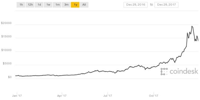 Lý do gây ra sự tăng trưởng điên cuồng của Bitcoin là gì?
