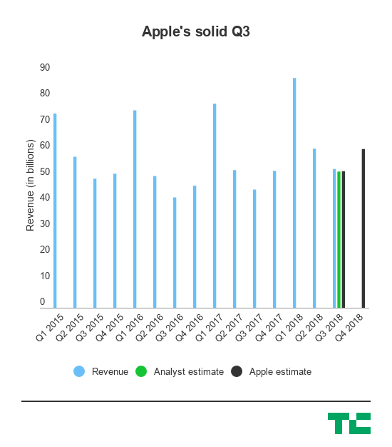 Apple đang đến rất gần giá trị nghìn tỉ USD