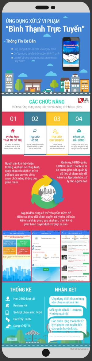 Có gì trong ứng dụng xử lý vi phạm trực tuyến của UBND quận Bình Thạnh?