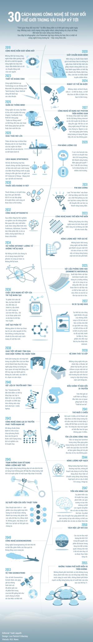 Dự đoán 30 cuộc cách mạng công nghệ sẽ thay đổi thế giới