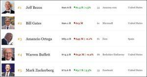 Jeff Bezos vượt mặt Bill Gates trở thành người đàn ông giàu nhất thế giới