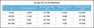 Mobifone đã chính thức công bố gói cước 4G