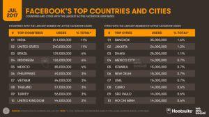 Việt Nam là quốc gia có lượng người dùng Facebook nhiều thứ 7 thế giới