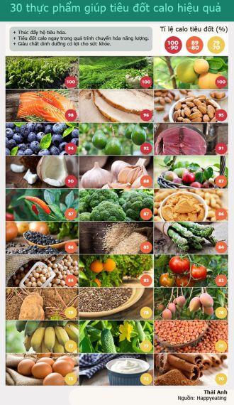 Danh sách thực phẩm giúp giảm cân nhanh tiêu đốt calo hiệu quả