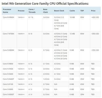 Thế hệ CPU thứ 9 của Intel sẽ ra mắt ngay trong năm nay